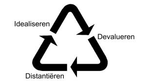 relatiecyclus